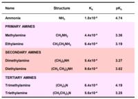 アルキルアミンの塩基性について、何故、第二級アミン>第一級アミン>第三級アミン>アンモニア の順になるのでしょうか?どなたか解説をお願いします。
