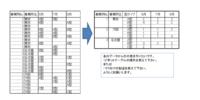 エクセルデータの集計について。添付資料左側の様なデータから添付資料右側の集計表をピボットテーブルで作成しようと自身でやってみましたが思う様に出来ませんでした。どなたか教えて下さい。 もしピボットテー...