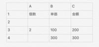 エクセル 単価の計算 について  数式がわからず困っています。  Aの列の個数は手で入力 Bの列の単価はVLOOKUPによって引き抜かれた数字が出力  この時Cの列の金額が自動で出るようにした いです。   また、 2行目のようにA2.B2共に空白の場合はC2も空白  3行目のようにA3.B3共に入力されている場合、C3はそれらをかけた数   4行目のようにA...