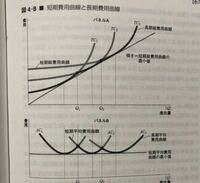 上の45度線、下の横線は何を表しているのですか?