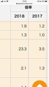 自分の第1志望校の一般入試の倍率が、一昨年3.5倍で去年23.3倍でした。 今年の倍率がこれ以上に上がったら怖いです。 (私立大学 偏差値50⤵︎ ) 大学の入試で23倍は高いですか? 普通くらいですか?
