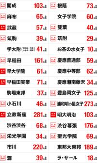 ■中学受験の早稲田アカデミーは、「開成や桜蔭」の合格実績を重視して、「筑駒」は軽視しています(下記の広告をご覧ください)。早稲アカが筑駒を軽視する理由は何ですか? .  開成は、東大合格者数が30年連続...