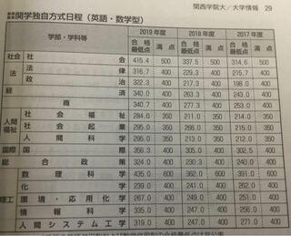 大学 点 関西 合格 最低