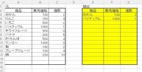 エクセル データの抽出について質問です。 左に元データがあり、右側の抽出表のE3~E15にみかんとか商品名を入力すると 販売価格と個数が抽出されるようにできますか?