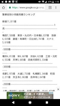 御徒町に京浜東北線の快速が止まるのが謎でしかない。だって上野、御徒町エリアって品揃え、売上が地方よりしょぼい渋谷よりも売上悪いし止める意味がわからない 新宿駅、東京駅、池袋駅は確実に停めるべき駅だけどさ 新宿は駅利用者数でも1位、池袋は2位