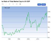バフェット指数がついにITバブルを超えました! 今後、どうなると思いますか? 米国株の割高感を表す指標にバフェット指数というものがあります。米国株式の時価総額を米国のGDPで割った指数です。これは、米国...