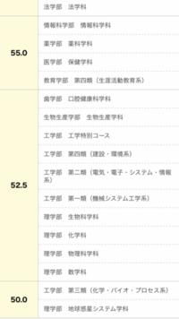 広島大学工学部第三類について  広島大工学部の第三類って、なんでこんなに偏差値が低いんですか? 学校の担任が、広島大学の理系で一番低いから受けろって、よくホームルームで言っていたの で、かなりの同級...