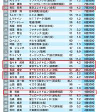 東京エレクトロンの役員報酬が高額なのは何故ですか? .  役員報酬の一覧表が出ています。  ↓↓↓↓↓↓↓↓ https://toyokeizai.net/articles/-/300150?page=2  (゜.゜)  (・。・;  ( ゚Д゚)  後半の表には以下の人たちもでています。  順位、62、佐々木 貞夫氏・・・5億5000万円 順位、63、北山 博...