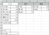 2つのプルダウンを連結させた後、2つの条件が合うセルを返したいです!  Excel初心者です 調べても出てこなかったので質問させていただきます。 (私の確認不足かもしれません…)  画像のB12をA11、A12の条件にあった値で返したいです。  A11とA12をプルダウンで連結(INDIRECT関数)させて一度に表示されるプルダウンの数を減らすことができたのですが、その後B12...