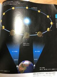 太陽と地球の間にあるときの金星(6) 太陽の向こう側にあるときの金星(12) 地球から見る方法はありますか?