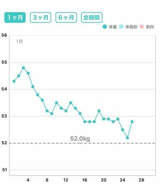 体重 生理 減る 中