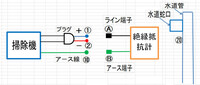 掃除機本体の内部配線が絶縁が悪く漏電している場合、掃除機の絶縁を測りたいとき、写真のように掃除機のプラグ(+電源)①にメガのライン端子Ⓐを接続。 メガのアース端子Ⓑを掃除機のア-ス線⑩に接続あるいは⑳の...