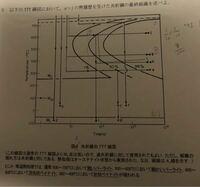 機械材料基礎でのTTT線図について質問です。 この図のCの場合、Msは通っていませんがそれでもマルテンサイトは生成するのですか?それとも、50%針状ベイナイトと残留オーステナイトになるのでしょうか? また、後者の場合dとの違いはなんですか? よろしくお願いします!