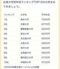 この大学平均年収って本当ですか?なんか思ったより低くないですか? これじゃあ公務員より上なのが東大京大だけじゃないですか。 地方公務員の平均年収が654万円です