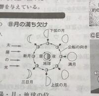中学3年理科天体について質問です。 この図だと左下と左上の三日月は地球が昼の時にしか見えない(正確に言えば昼だと明るすぎるから昼さえも見えない)みたいに書いてありますよね?  でも三日月は別に夜でも見え...