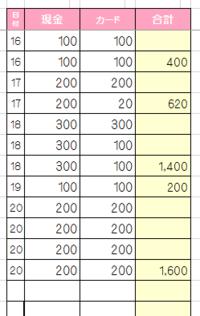 エクセルについて質問です 日にち毎の現金とカードの合計を図の様になるように計算式を入れたいのですが、うまくいかなくて困っています。ご教示よろしくお願い致します。