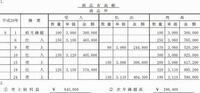日商簿記120回の解答の②が¥596,400なのは何故ですか? 月末残高、次月繰越の¥590,900ではないのですか?