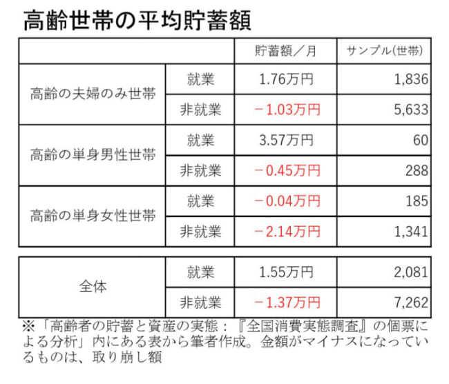 「老後2000万円必要」は本当か 「500万円で十分」が導かれる論文の存在 https://o...