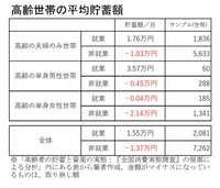 「老後2000万円必要」は本当か 「500万円で十分」が導かれる論文の存在 https://otonanswer.jp/post/61229/ https://headlines.yahoo.co.jp/article?a=20200314-00061229-otonans-life https://woman.infoseek.co.jp/news/neta/otonanswer_61...