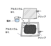活性炭電池の仕組み(活性炭は何のために必要かなど)を教えてください!備長炭電池ではなく、写真のような電池です