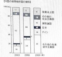お願いいたします。 2003年R国の対その他の先進資本主義国貿易額の割合は、2006年のおよそ何倍か。最も近いものを以下の選択肢の中から1つ選びなさい。 0.2倍 0.4倍 0.6倍 1.2倍 1.8倍