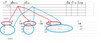 エクセルでプルダウンリストの作り方を教えてください。 画像の赤丸のもののリストで種類を選び、それに対応した青色の商品のリストを作りたいのです。 一つ目のリストは作れたのですがその後の青色のリストが作...