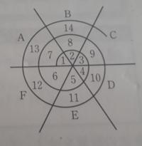 右の図のように自然数をA~Fの6つの場所に順に書いていく。500はA~Fのどこに入るか。 っていう問題が分かりません この問題難しすぎですよね?解ける人いるんですか?