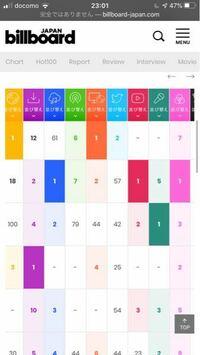 Billboard japanのこのマークは何の指標ですか? 画像の一番右のピンク色の列のことです。 三つの円が重なっていますが、何を表しているんですか? このページに各指標の説明が出ていますが、ピンクの指標の説明...