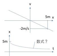 物理の等価速度運動などで、 V-tグラフをx-tグラフに直したりすると思います。  図のようにV-xグラフからx-tグラフの式を求めたいの  ですが、私の頭では出来ません。 どうかご教示をお願いしますm(_ _)m