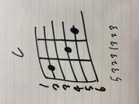 至急!!!! 明日、ギターマンドリン部でテストがあります!! ギターはすごく人気でテストをしなくてはなりません。私は少し遅れて入ってテストを受ける人に追いつかないと行けないです! それで独自で練習しようと思っているのですが番号が分かりません。 6の弦が1番低い弦ですか? 回答お願いします!
