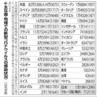 日本のマスコミは韓国のコロナ対策を褒めそやしますが、中国の方が人口比で感染者少ないし中国からこそ学ぶべきなのに、中国のコロナ対策を褒めないのは中国の発表する数字が信用できないからと教えてもらいまし...