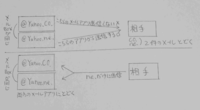 Ymobileメールについて。 @yahoo.ne.jpと@yahoo.co.jpありますがフリーメールとキャリアメールだとは解っています。  Yモバイルのスマホでの仕組みが分かりません。 過去の知恵袋で理解した事を図にしました。この理解で正しいですか? 尚この質問は兄の質問なのでスマホに何が起こっているのかよく見ていません。よく見ればわかると思うのですが、、