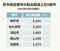 神戸市と京都市は 人口低下が多いですが これには大阪への移転者が多い訳ですか。  神戸市と京都市は都会度が高いので 大阪依存は無いそうですが 現実はどうなのか。