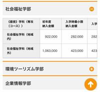 長野大学、国公立のくせになんか学費高くないですか?