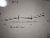 エクセルの誤差範囲と、曲線のグラフについて質問です!  写真のように、誤差範囲を指定すると横も表示されてしまうのですが、横だけ消したいです!方法はありますか?  また、この曲線のグ ラフをそのままヒューっと下までのばして、Yが0のときのxを求めろと言われました。近似曲線も書かず、こんな比例関係もないグラフの式を求めて、Yが0のときのxを求める方法はあるのでしょうか?
