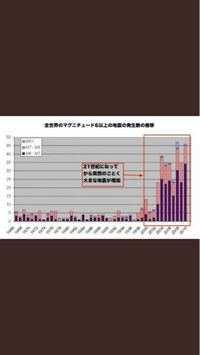 過去の地震のことについて質問です。 下の資料にあるように2000年代から地震が増加したって本当ですか?この資料は全世界対象ですが、日本も活動期に入ったということでしょうか?
