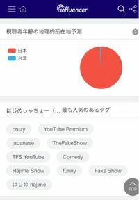 YouTubeの視聴についての質問なのですが、この画像には台湾視聴者がいるのですが、この表って動画の視聴率ですか?チャンネル登録者ですか? 詳しく知ってる方いれば教えてください。