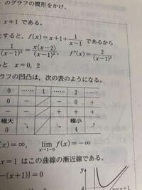 x(x-2)/(x-1)^2 を微分するとなぜ、 2/(x-1)^3になるか教えて欲しいです