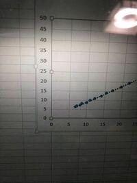 Excel グラフ 横軸と縦軸で0~5の間の大きさが異なっているのですが、同じにするためにはどうすればいいでしょうか?