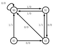 状態遷移図についての質問です。 次のようなミーリー型の状態遷移図をムーア型にするとどうなるのでしょうか
