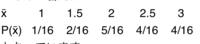 標本平均についての問題で解説していただきたいものがありますので統計学に詳しい方、よろしくお願い致します。  ある会社では、ある製品に対する顧客満足度調査を行った。仮にこの母集団分布 が下の表のようになった場合、標本の大きさが2の調査を行った時の顧客満足度の平均に関する標本分布を示しなさい。  x 1 2 3 P(x)1/4 1/4 1/2   そして下の画像がこちらの問題の答え...