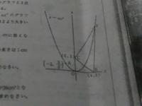 点A(ー2、3/2)を通る関数y=ax^2(a<0)のグラフと二点B(4、0)C(0、3)がある。また点Pは関数y=ax^2のグラフ上にあり、点Pのx座標は2より 大きいものとする。 四角形OPBCの面積が36平方㌢とするとき、点Pの座標はいく...