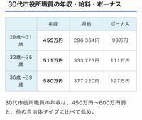 公務員の年収について 知恵袋を見ると30歳の地方公務員の年収は400万円程度と言われている方が多いのですが、  実際どうなんでしょうか?  国が出してるデータと違っていて、どちらが正しいのかわかりません