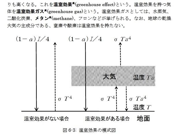 (BL対応質問文)への記述(反論)回答。 (某)Yamada氏? 内容への反論。温室効果モデル計算の、不適を言わせて貰います。ここの温室効果計算は、物理法則へ違反してますので、非科学・似非科学の...