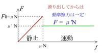 動摩擦力が静止摩擦力よりも小さくなるのはどうしてですか。