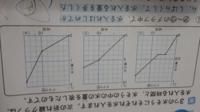 4年生算数問題です。 写真のグラフをもとに、問題があります。 ⚫水の量の変わり方がいちばん大きいのは、アからウのどのグラフの、何分から何分の間ですか。  とゆうものです。 水の量がいちばん変わったのはウだと思うのですが、答えは 『イで、0分から10分の間』 となっています。  解説がないので、理由がわかりません。 教えてください。 お願いします。