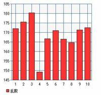 成人男性の平均身長が171.2cm、標準偏差が6.0cmと仮定した場合、無作為に抽出した成人男性10人の中に150cm以下の男性がいる確率は何%ですか?