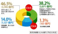 NHKの受信料制度に不満を持つ人が多かったのは意外でした。強制的にテレビを持っていると徴収されることに不満があるのかもしれません。 NHK受信料収入は7000億円程度なので、宝くじ(forNHK)を売った...