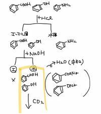 有機化合物の分離で画像のように書いてあった黄色で囲んだ部分の意味がわかりません 酸性の有機化合物に塩基を加えるのは分かるんですが、そのあとに二酸化炭素という酸同士の状態にして何がしたいんでしょうか?...