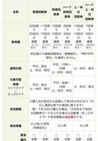 阪急電車の回数券について質問です。 この表の1番右の、ハーフ、土、休日回数券は、 ハーフの時間の10時〜16時であれば平日でも使用できるのでしょうか?それとも、土、休日のハーフの時間のみの使用できるのでし...